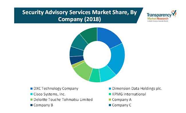 security advisory services market 3