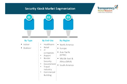security kiosk market 2