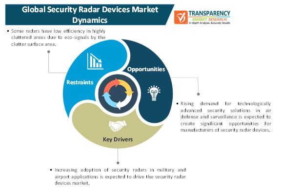 security radar devices market 1
