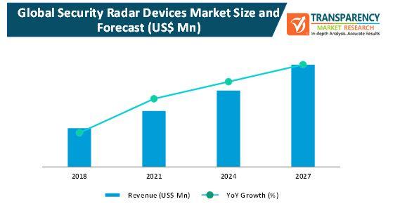 security radar devices market