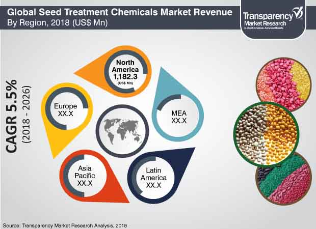 seed treatment chemicals market