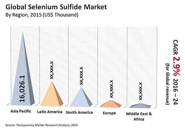 selenium-sulfide-market