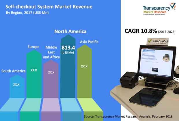 self-checkout-system-market.jpg
