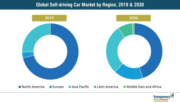 self driving car market by region