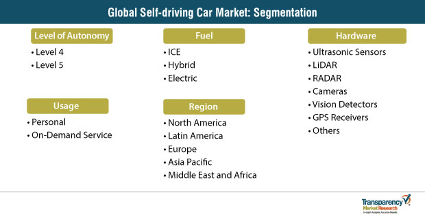 self driving car market segmentation