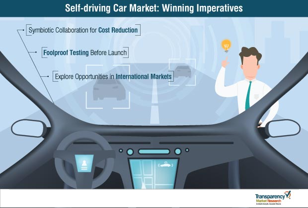 self driving car market winning imperatives