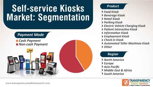 self service kiosk market segmentation