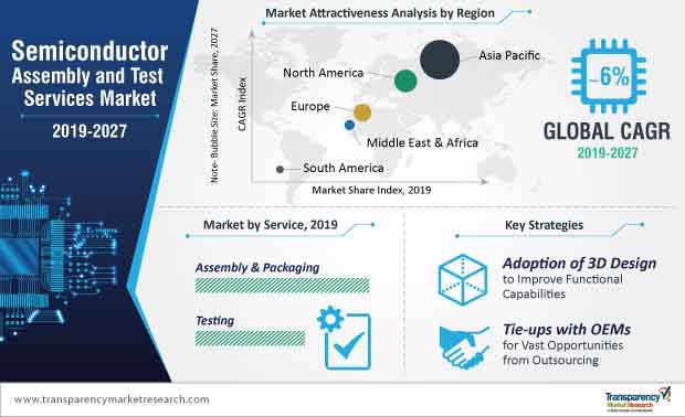 Semiconductor Assembly and Test Services  Market Insights, Trends & Growth Outlook