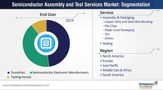 semiconductor assembly and test services market segmentation