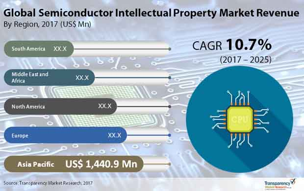 Semiconductor Intellectual Property Market