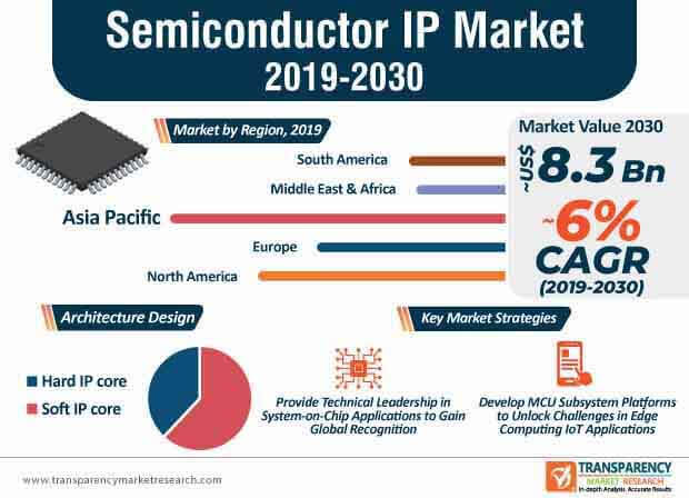 semiconductor ip marke infographic