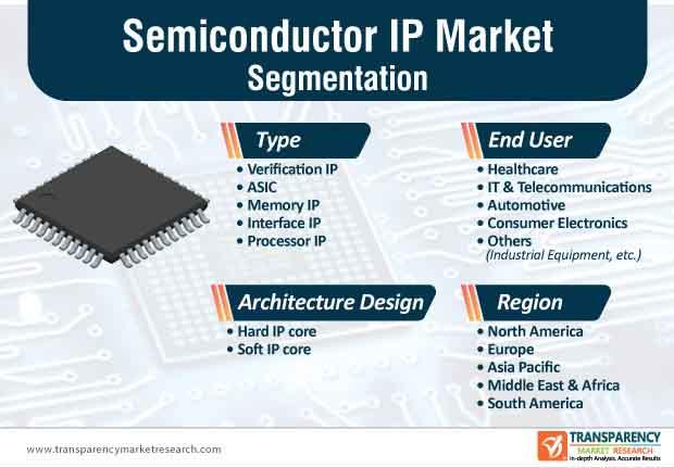 semiconductor ip market segmentation