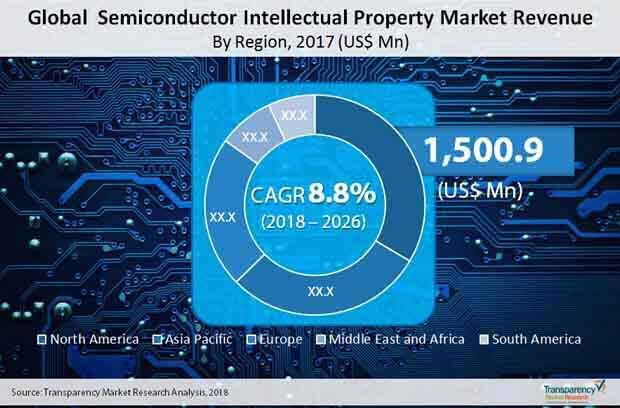 Semiconductor Intellectual Property  Market