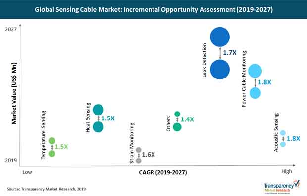 sensing cable market incremental opportunity