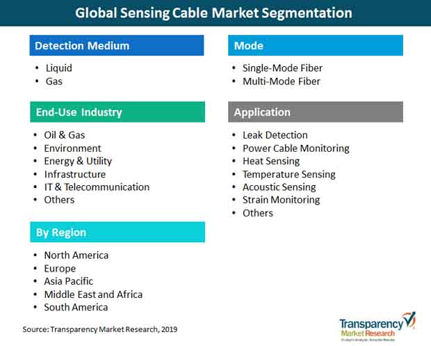 sensing cable market segmentation