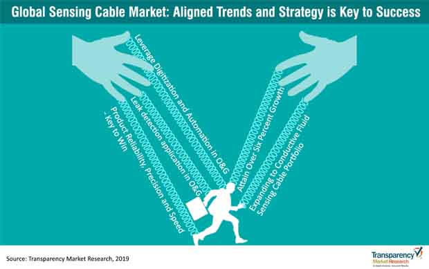 sensing cable trends