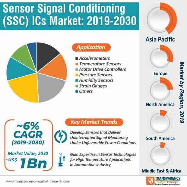 sensor signal conditioner ics market infographic