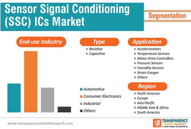 sensor signal conditioner ics market segmentation