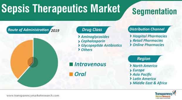 sepsis therapeutics market segmentation