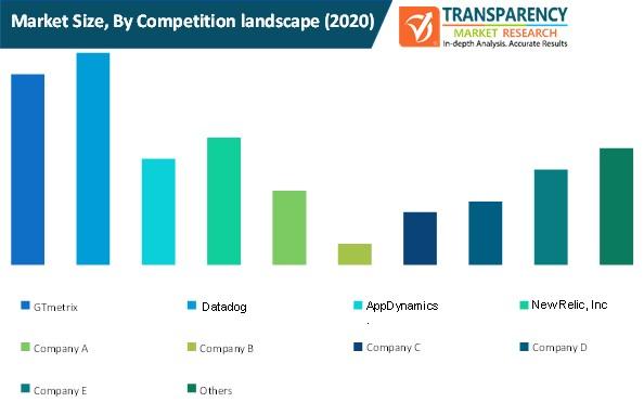 service bureau market size by competition landscape