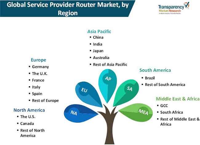 service provider router market 02