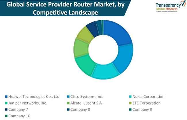 service provider router market