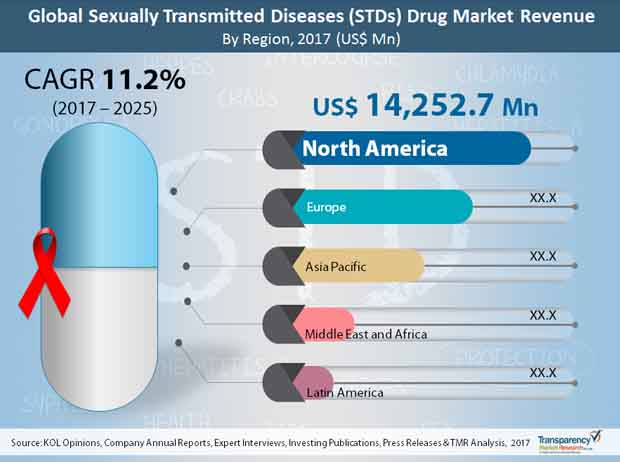 Sexually transmitted diseases in saudi arabia