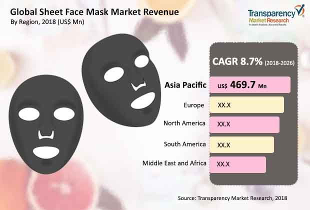 sheet face mask market