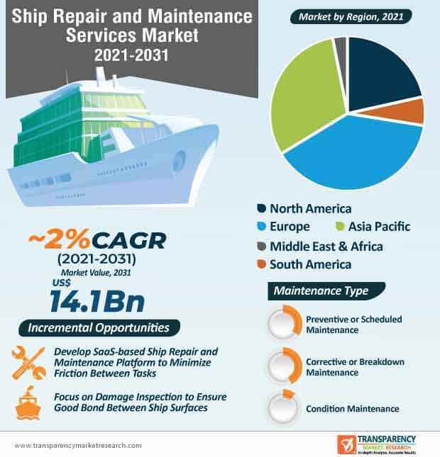 ship repair and maintenance services market infographic