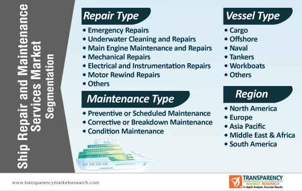 ship repair and maintenance services market segmentation