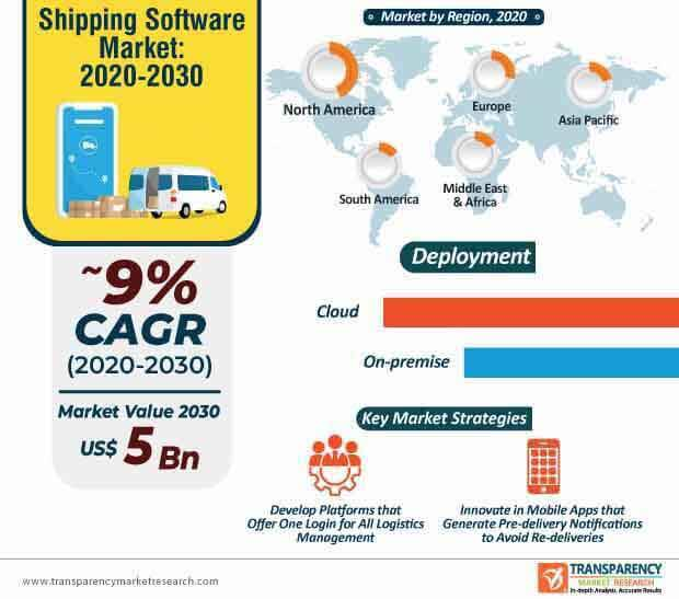 shipping software market infographic
