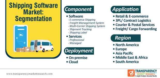 shipping software market segmentation