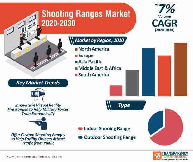 shooting ranges market infographic