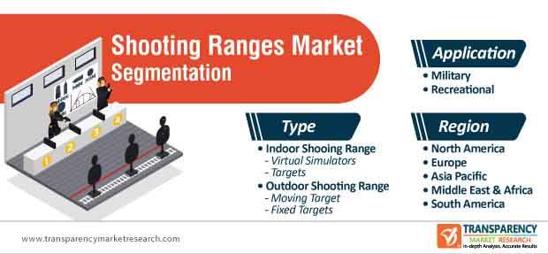 shooting ranges market segmentation