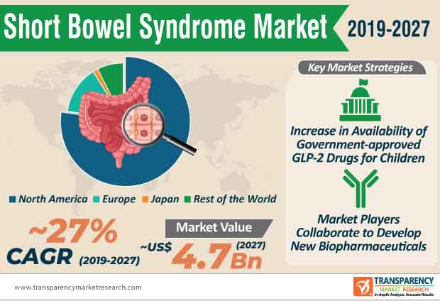 Short Bowel Syndrome  Market Insights, Trends & Growth Outlook