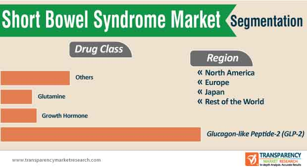 short bowel syndrome market segmentation