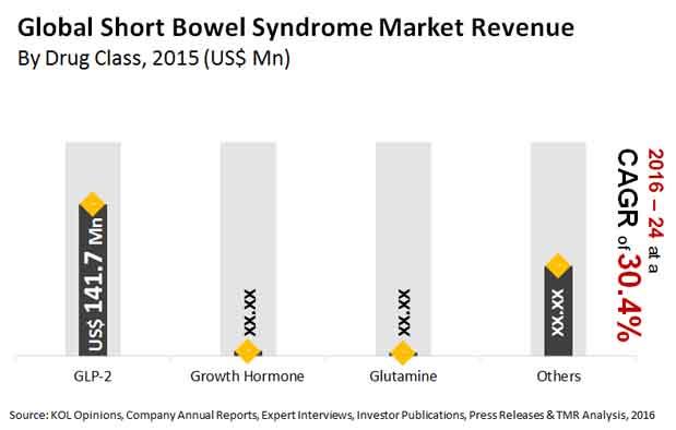 short bowel syndrome market