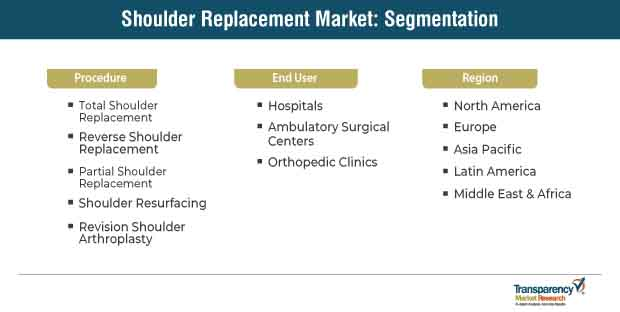 shoulder replacement market segmentation