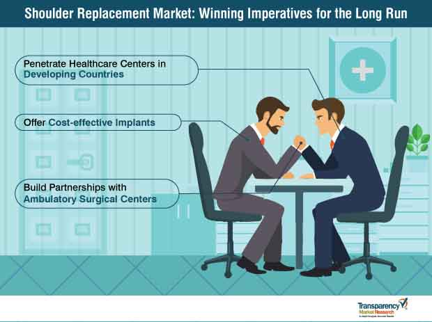 shoulder replacement market winning imperatives for the long run