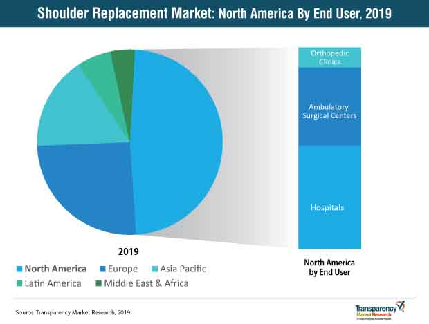 shoulder replacement market