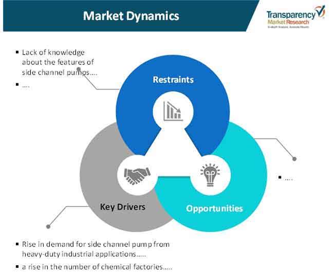 side channel pumps market 1