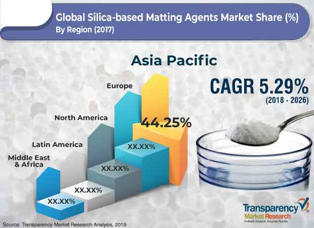 silica based matting agents market