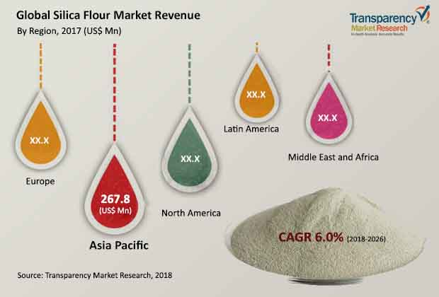 Silica Flour  Market Insights, Trends & Growth Outlook