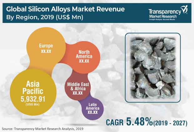 silicon alloys market