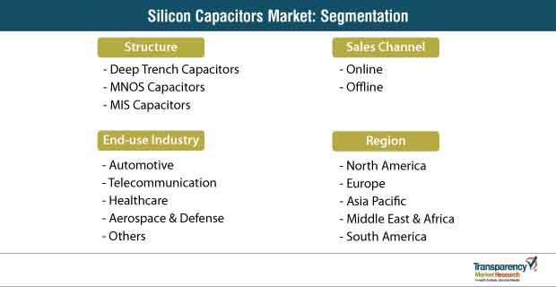 silicon capacitors market segmentation