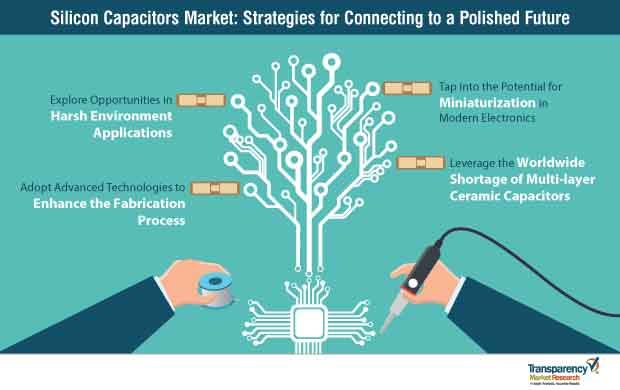 Silicon Capacitors Market Strategy