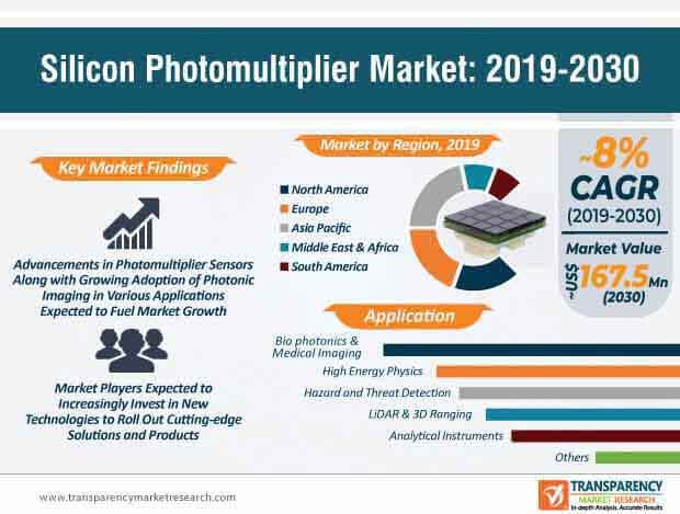silicon photomultiplier market infographic