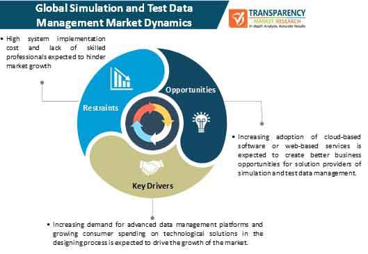 simulation and test data management market dynamics