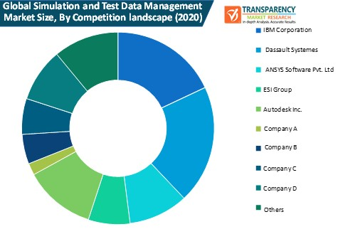 simulation and test data management market size by competition landscape
