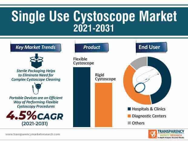 single use cystoscope market infographic